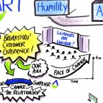 British Gas – Graphic Recording illustration detail