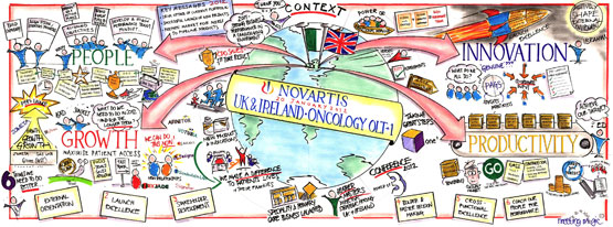 Novartis – Graphic Recording illustration