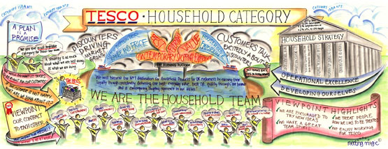 Tesco – Graphic Recording illustration