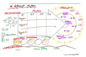 Using graphic formats and metaphors will focus teams on plans and actions to achieve success.