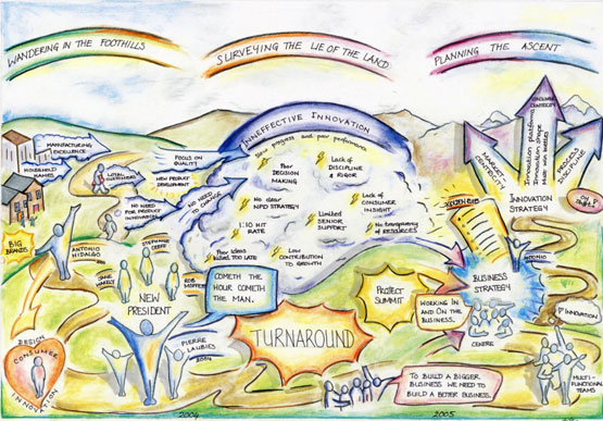 Studio Storymap – Graphic Recording illustration