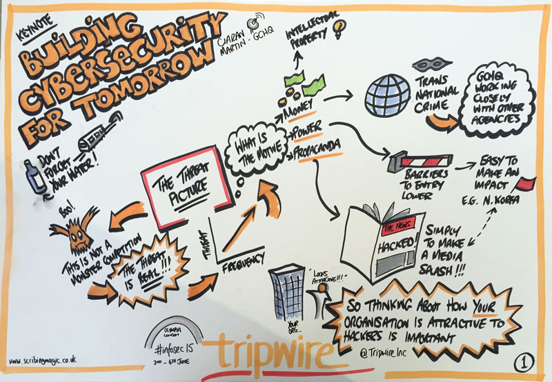 Samples of graphics for Tripwire's conferences